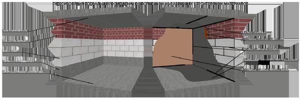 Что полезно знать про гидроизоляцию подвалов